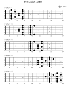 Look at these five patterns... there's no fingering.  Try not to freak out!