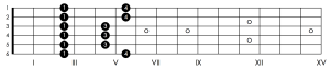 G minor pentatonic - pattern 1