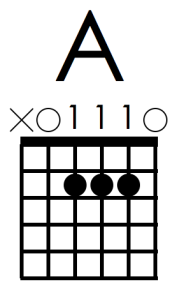 A chord 111 fingering muted 1