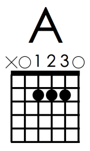 A chord 123 fingering