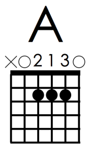 A chord 213 fingering