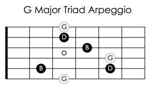 G major triad arp for blog w: note names